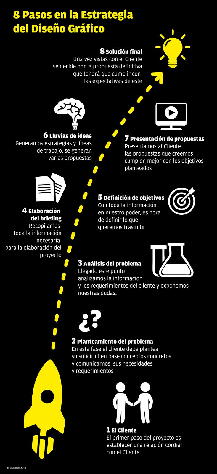 8 pasos en la estrategias de diseño